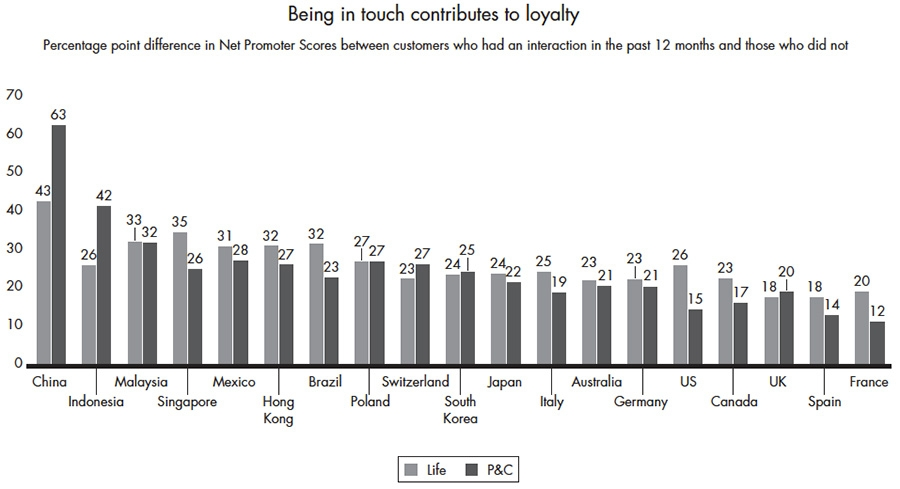 Being in touch contribute to loyalty