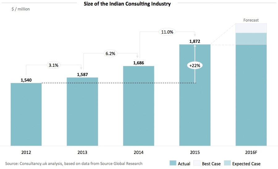 Size of the Indian Consulting Industry