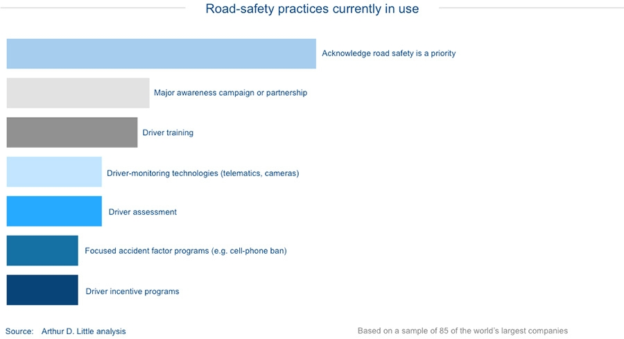Road-safety practices currently in use