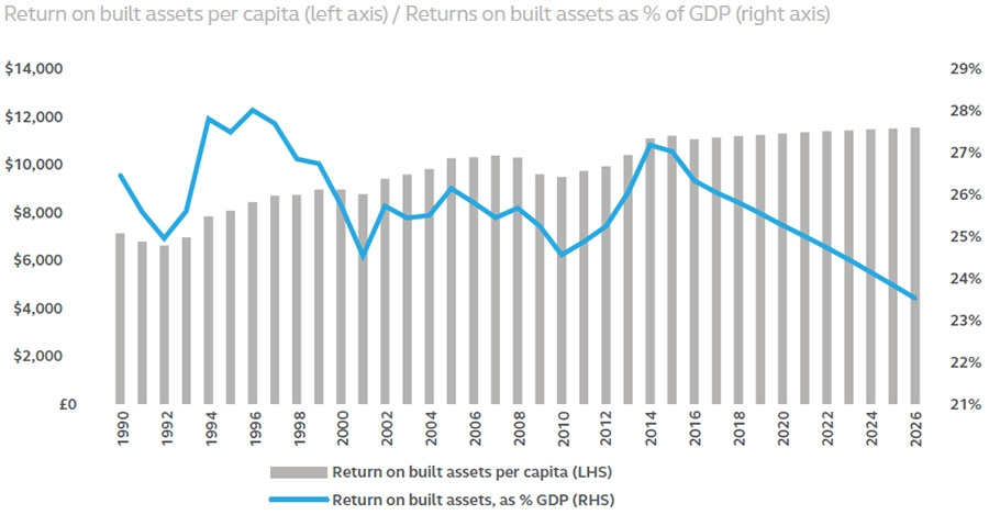 Return on built assets and return on built assets as % of GDP for the UK