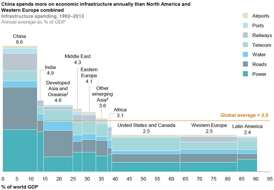 Infrastructure investment in 2013