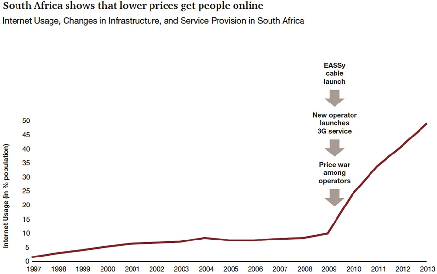 South Africa shows that lower prices get people online