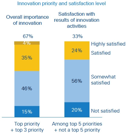 Innovation priority and satisfaction level