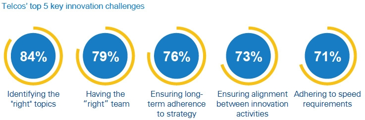 Telcos' top 5 key innovation challenges