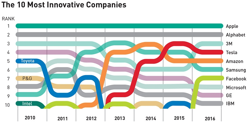 Top 10 most innovative companies