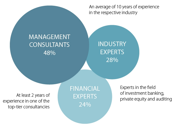 Background of independent consultants