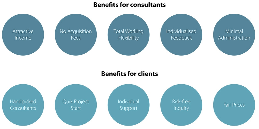 Benefits for consultants and clients