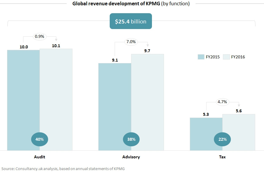 Global revenue development of KPMG - by function