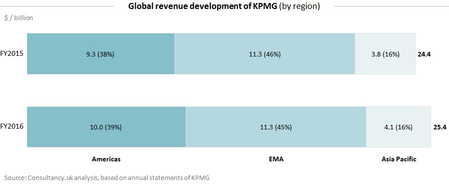Global revenue development of KPMG - by region