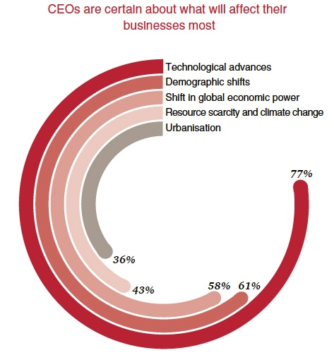CEOs are certain about what will affect their businesses most