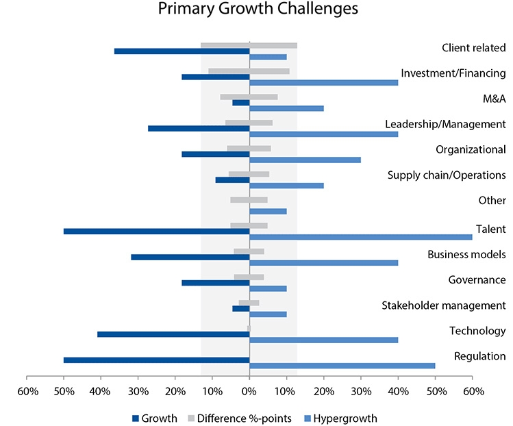 Primary Growth Challenges