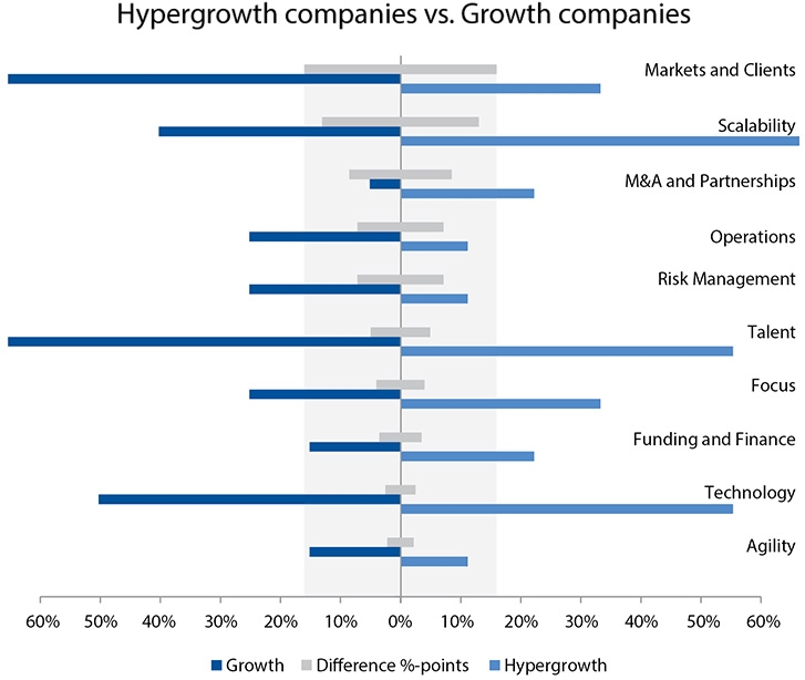 Key priorities for hypergrowth