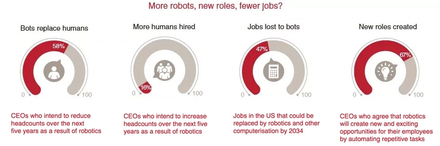 More robots, new roles, fewer jobs