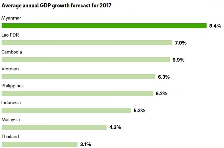 Average annual GDP growth forecast for 2017
