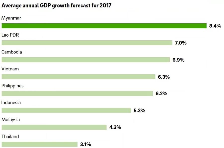 economic growth and development pdf