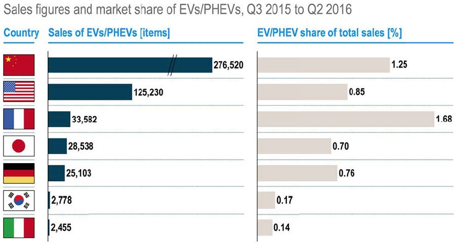 Sales figures and share of EV Q3 2015 - Q1 2016