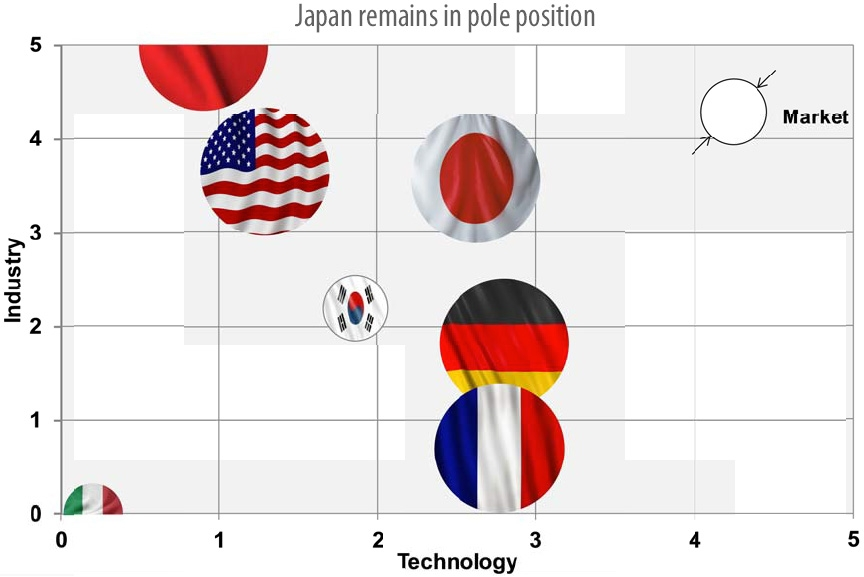 Japan remains in pole position
