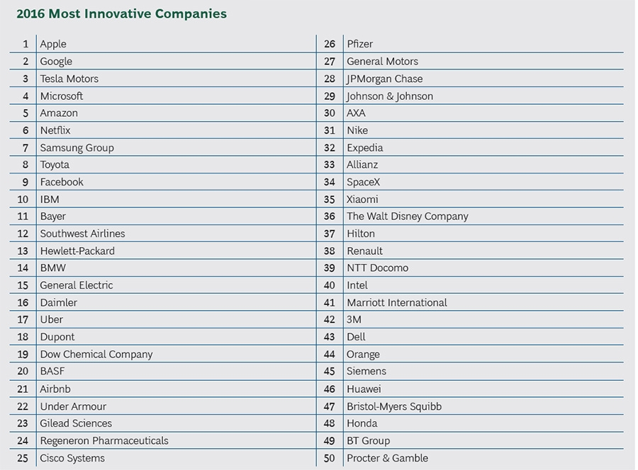 2016 most innovative companies