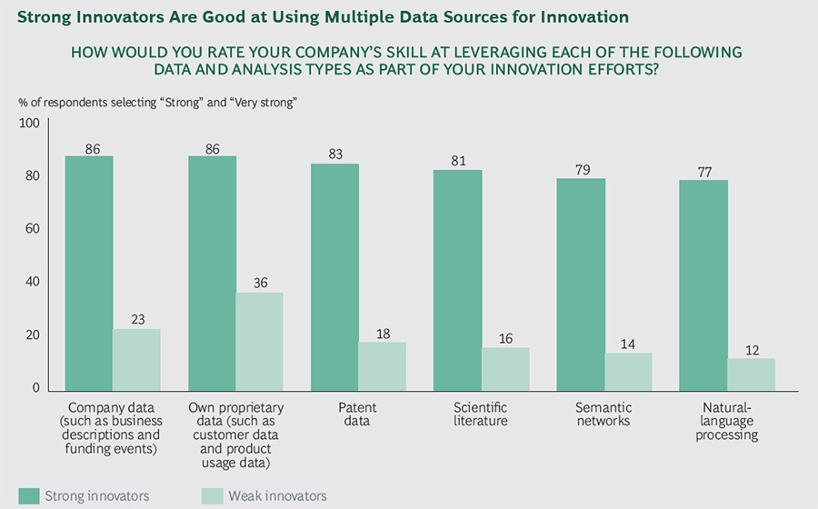 Strong innovators leverage multiple data sources