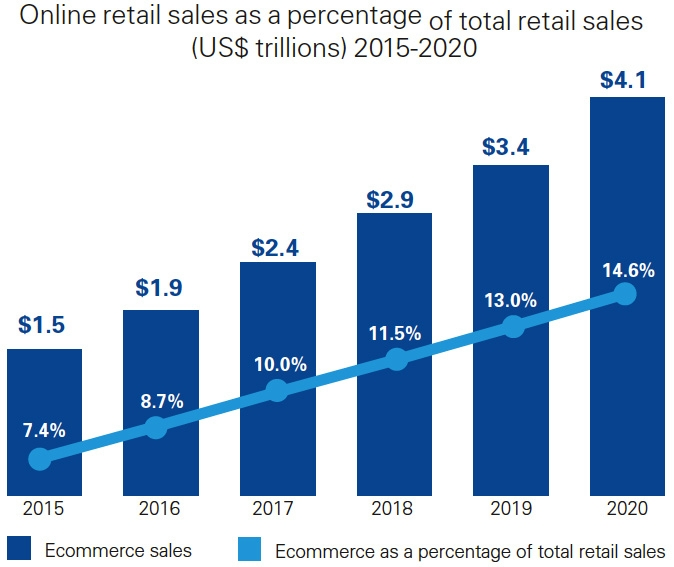 Online retail sales as a percentage of total retail sales