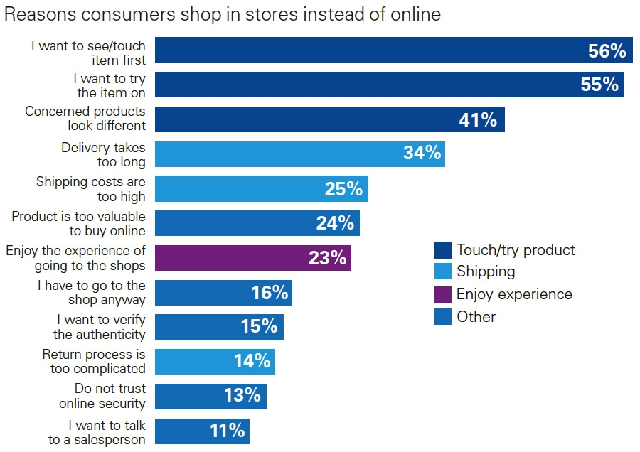 Reasons consumers shop in stores instead of online