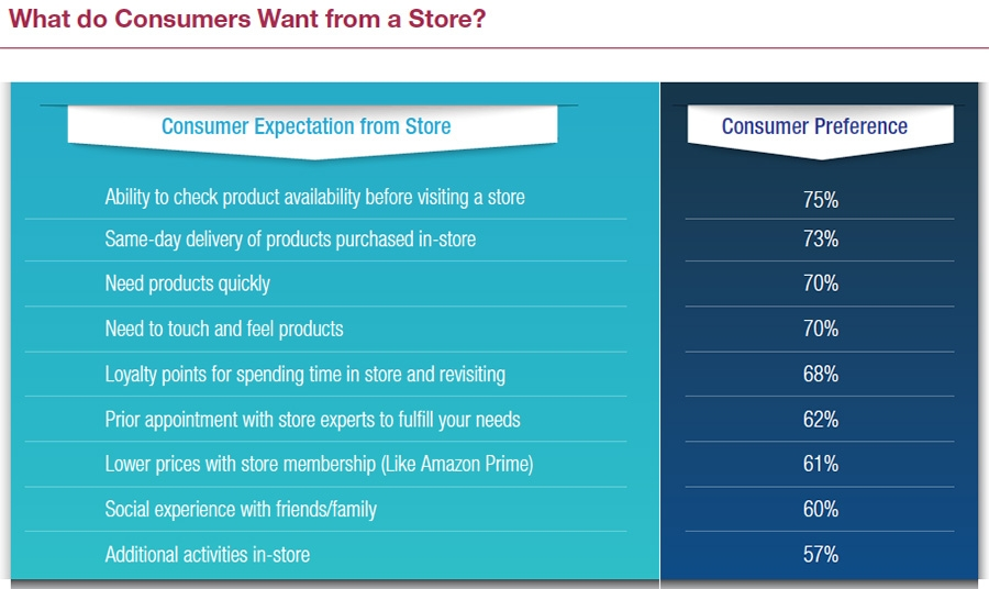 What do Consumers Want from a Store?