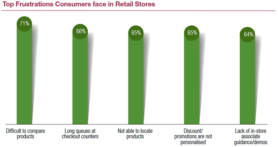 Top Frustrations Consumers face in Retail Stores