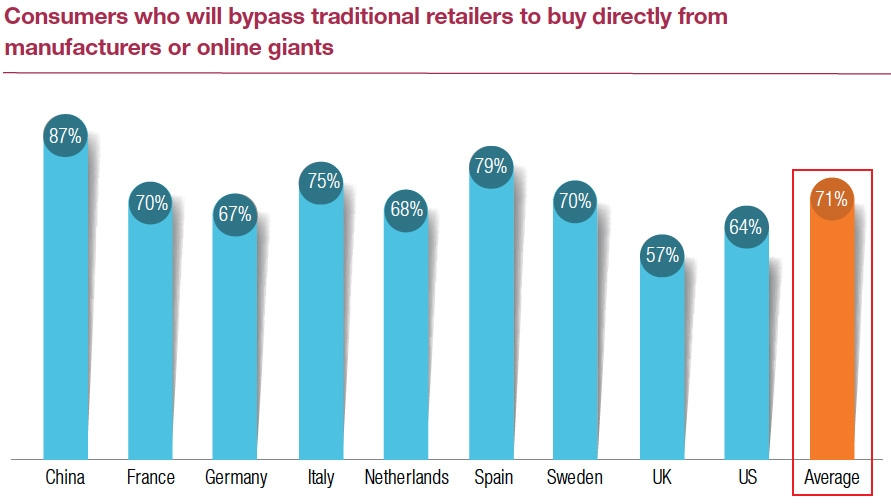 Consumers who will bypass traditional retailers