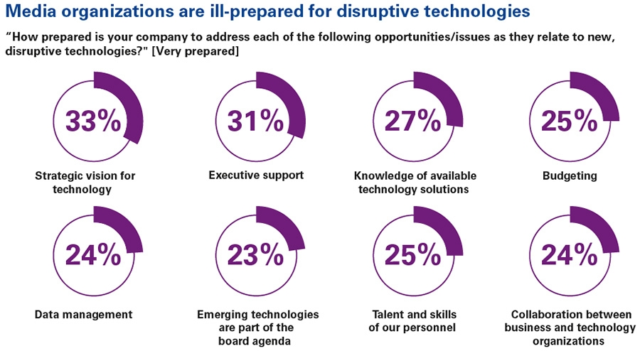 Media organizations are ill-prepared for disruptive technologies