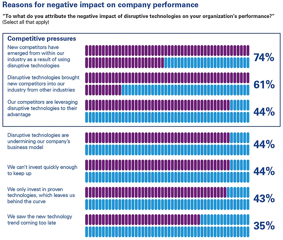 Reasons for negative impact on company performance