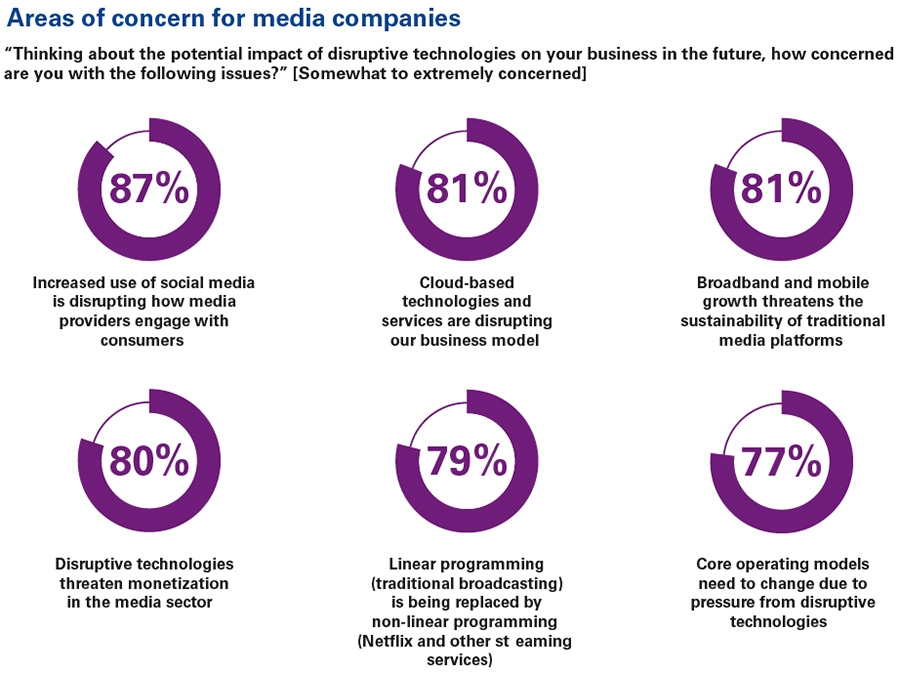 Areas of concern for media companies
