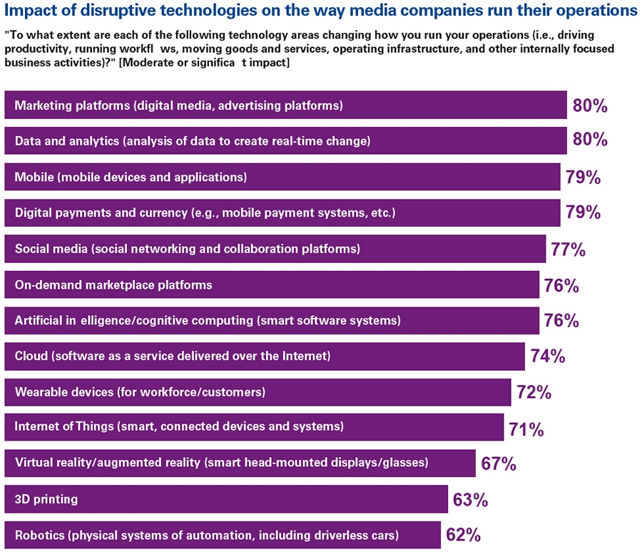 Impact of disruptive technologies on the way media companies run their operations