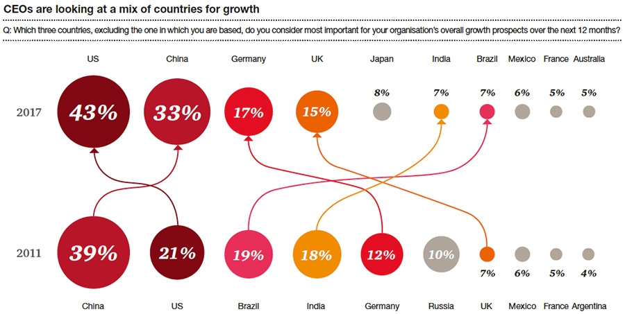 CEOs are looking at mix of countries for growth