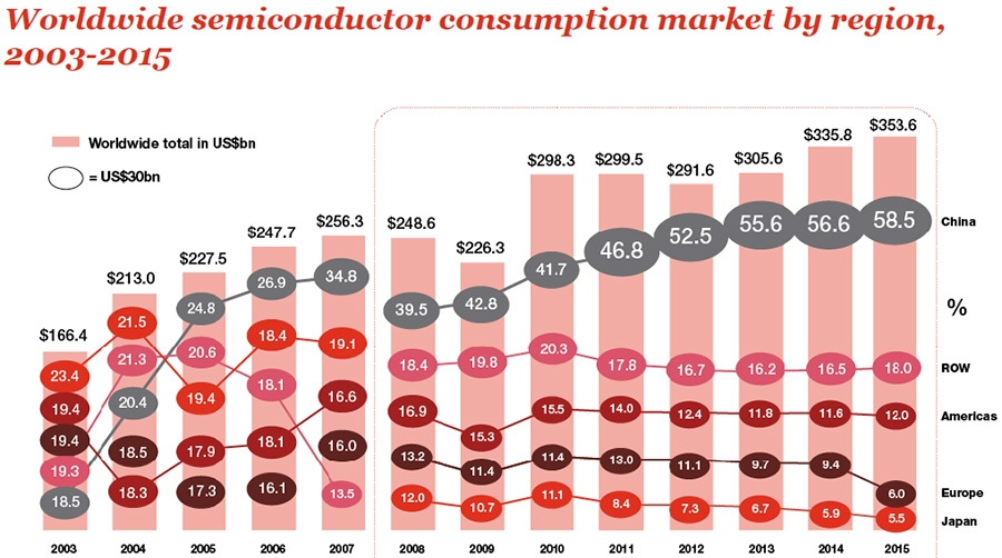 Chinese consumption market share continues to rise