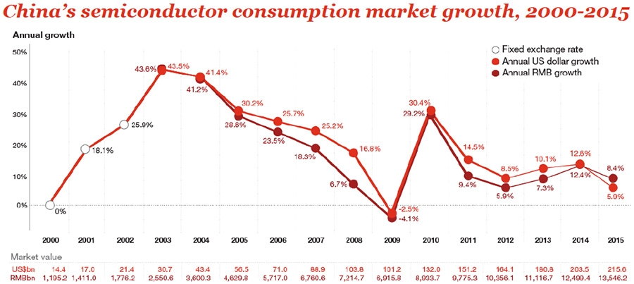 Global semiconductor market grows to $354 billion, China