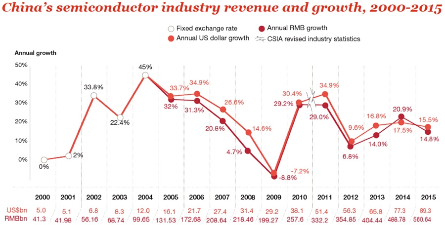 Chinese semiconductor market growth