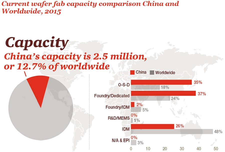 Chinese wafer capacity continues to grow