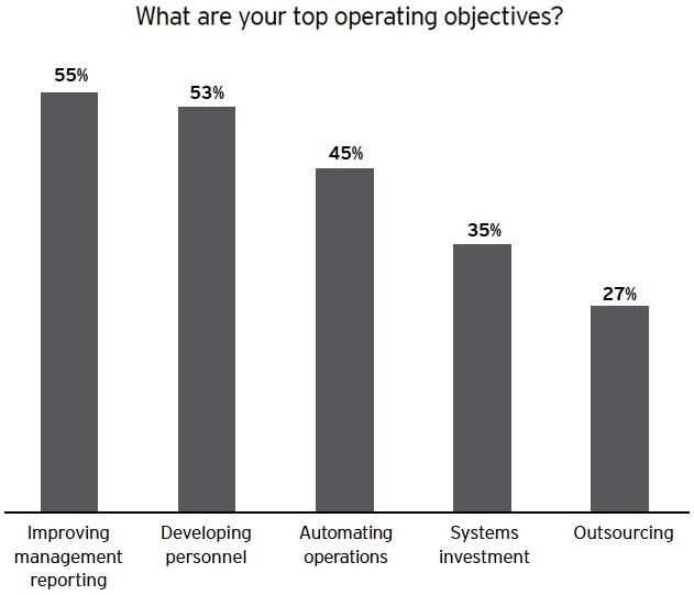 What are your top operative objectives