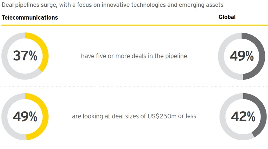 Deal pipelines surge, with a focus on innovative technologies and emerging assets