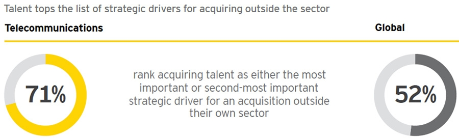 Talent tops the list of strategic drivers for acquiring outside the sector