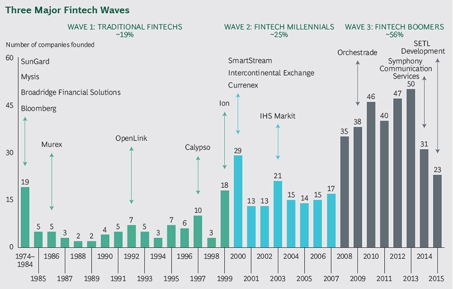 Three major FinTech waves