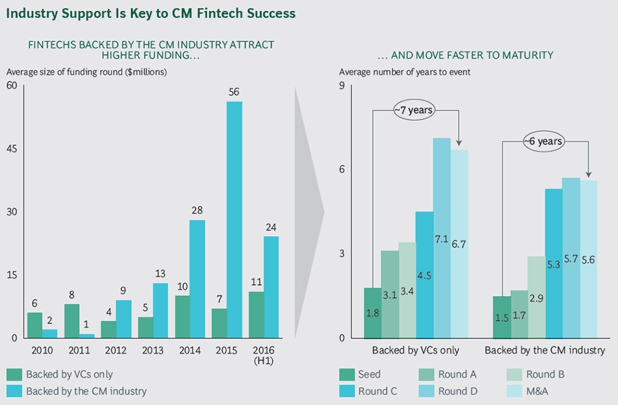 Industry support is key to CM FinTech success