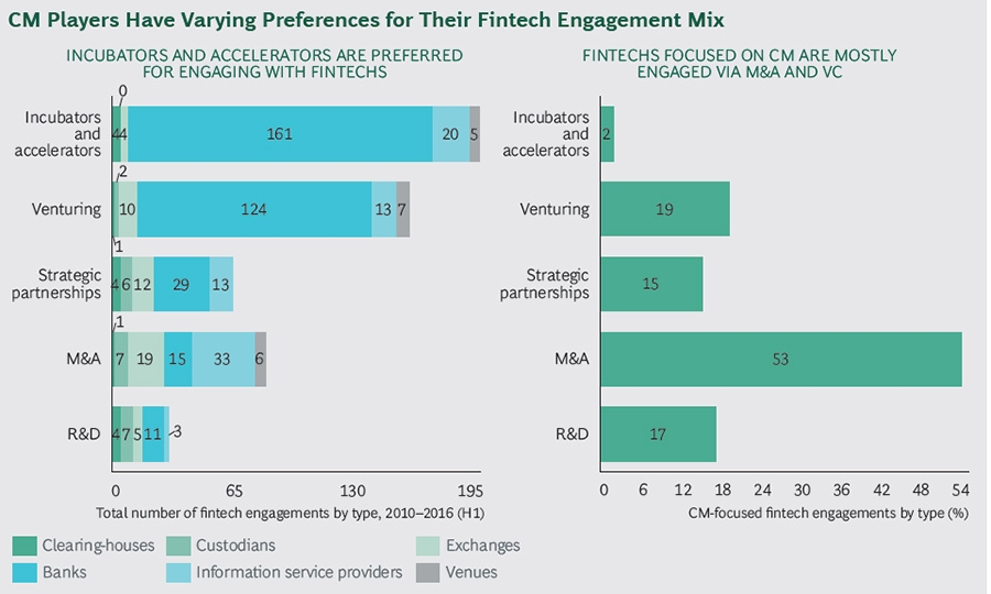 CM institutions have preference for their Fintech engagements mix