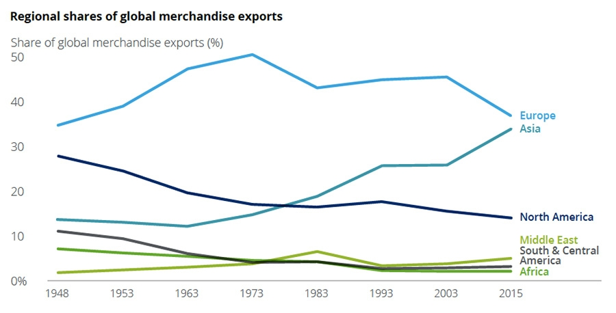 Regional share of global merchandise exports