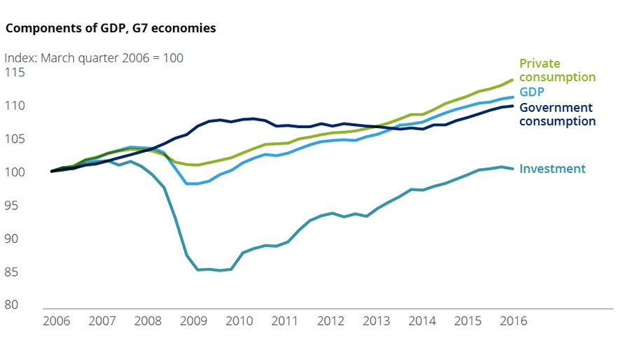 Components of GDP, G7 economies