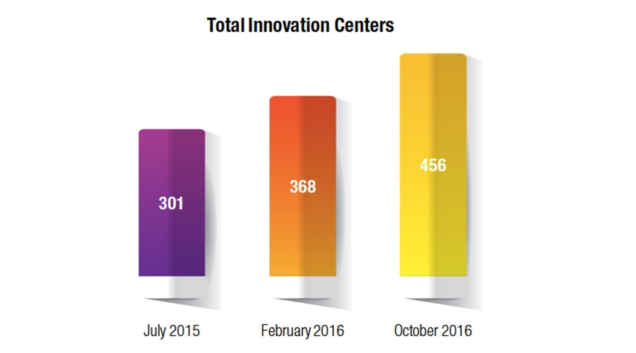 Accelerating growth of innovation centres globally
