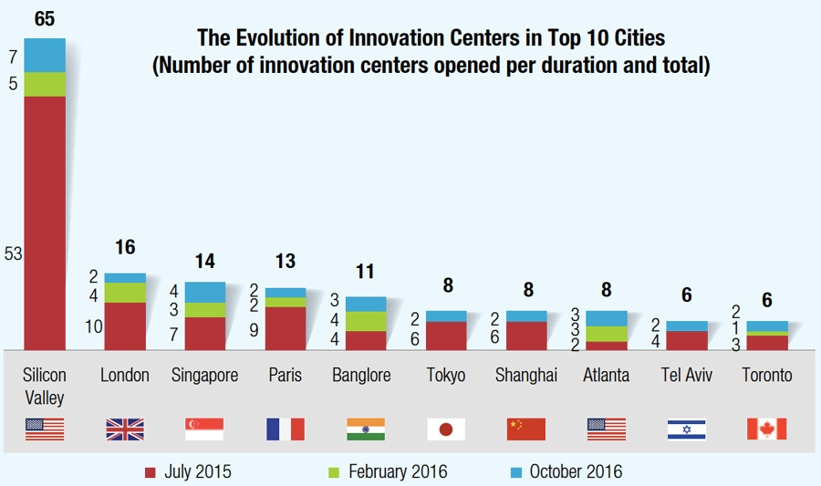 The evolution of innovation centres in top 10 cities