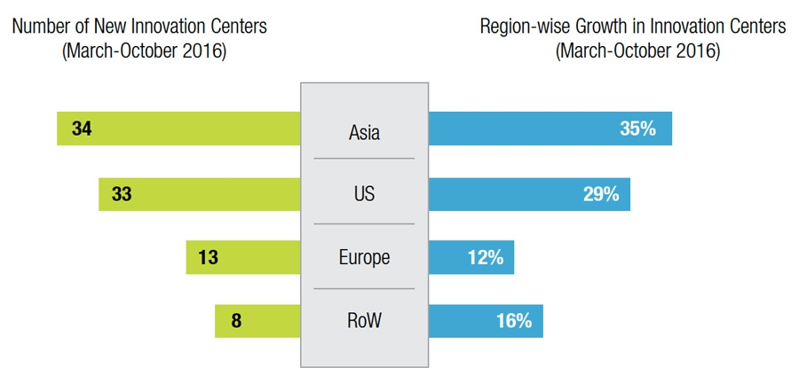 Asia attracted the most new innovation centres and grew the fastest