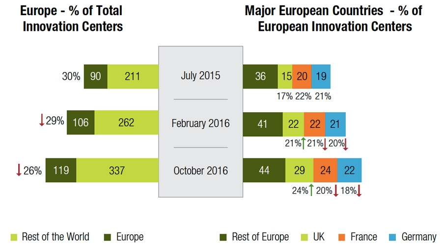 Europe seems to be falling being in the digital innovation race