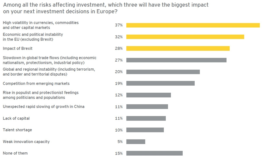 Risks affecting investment decision in Europe